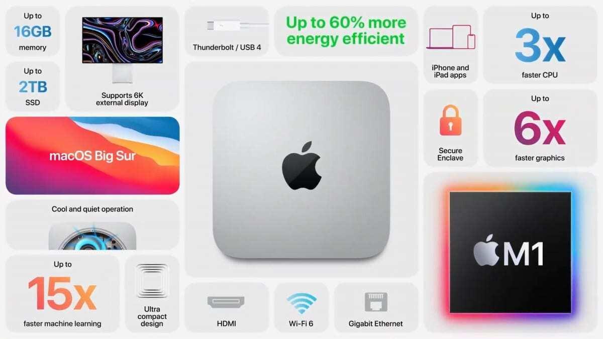 Comparativa del Mac Mini M1 vs Intel